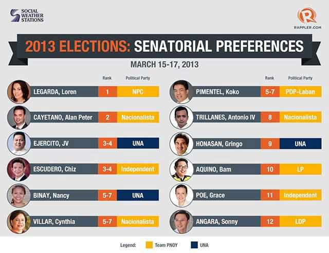Election 2013 Top 12 Senatorial Candidates Election 2013 Top 12 Senatorial Candidates Survey