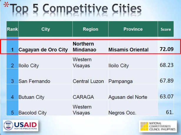 Cities and Municipalities Competitiveness Index, Cagayan de Oro,