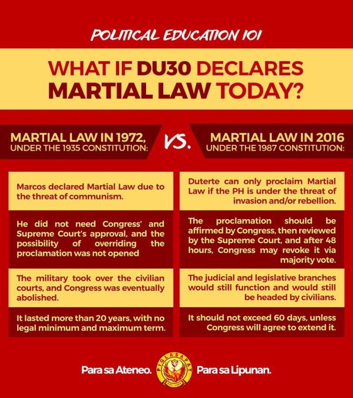 Mindanao Martial Law, DU30 Martial Law